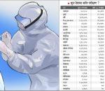 नेपालमा जम्मा २१ सय २२ को परीक्षण : कोरोना जाँच गर्ने २४ पिसिआर मेसिन प्रयोगविहीन